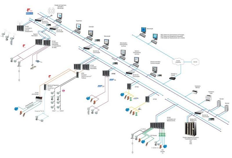Integrador de sistemas de automação industrial