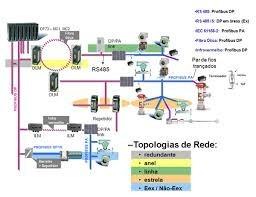 Empresa rede industrial