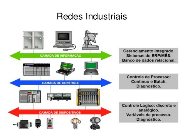 Integrador de sistemas de automação