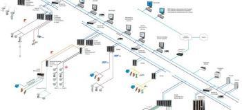 Automação redes industriais